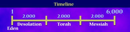 TimelineHistory